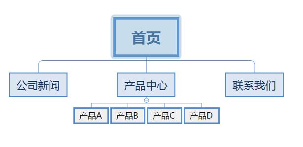 网站结构优化 什么才是好的SEO网站目录结构